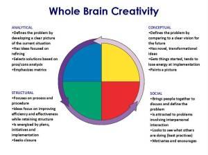 Brain-whole-creativity